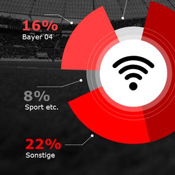 Digital Stadion Bayer04 Leverkusen
